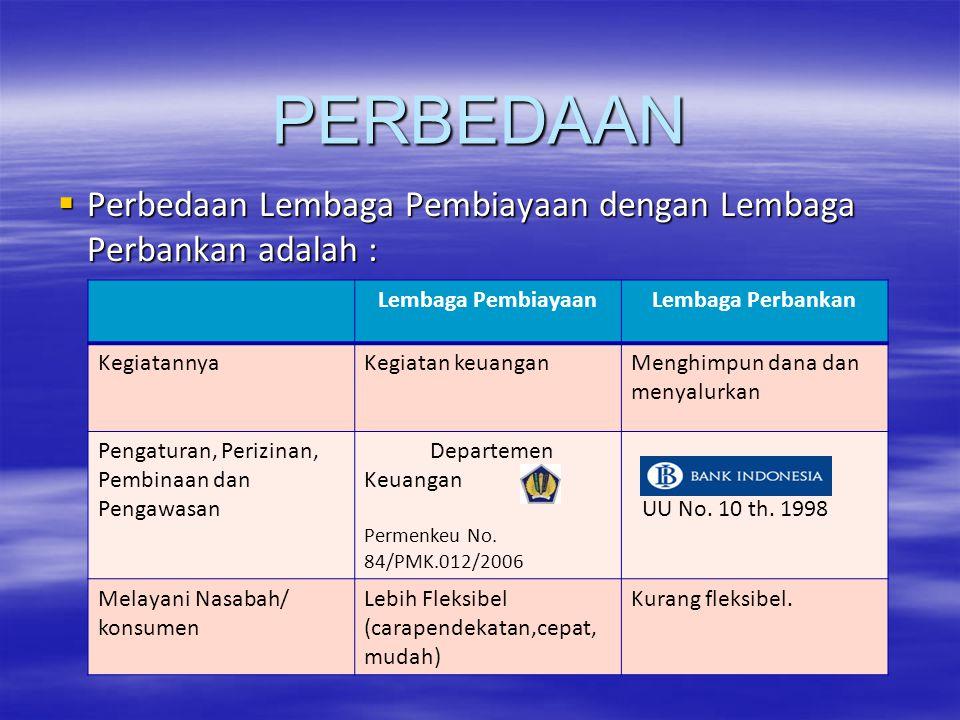 PERBEDAAN  Perbedaan Lembaga Pembiayaan dengan Lembaga Perbankan adalah : Lembaga PembiayaanLembaga Perbankan KegiatannyaKegiatan keuanganMenghimpun