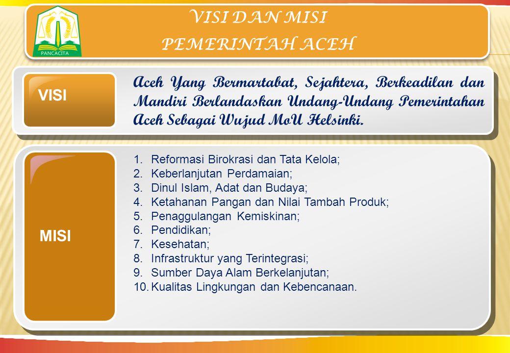 VISI DAN MISI PEMERINTAH ACEH VISI Aceh Yang Bermartabat, Sejahtera, Berkeadilan dan Mandiri Berlandaskan Undang-Undang Pemerintahan Aceh Sebagai Wuju