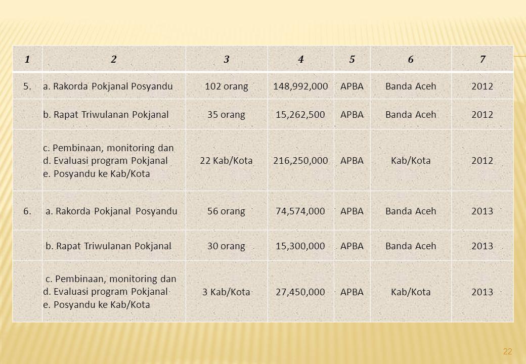 1234567 5.a. Rakorda Pokjanal Posyandu102 orang148,992,000APBABanda Aceh2012 b. Rapat Triwulanan Pokjanal35 orang15,262,500APBABanda Aceh2012 c. Pembi