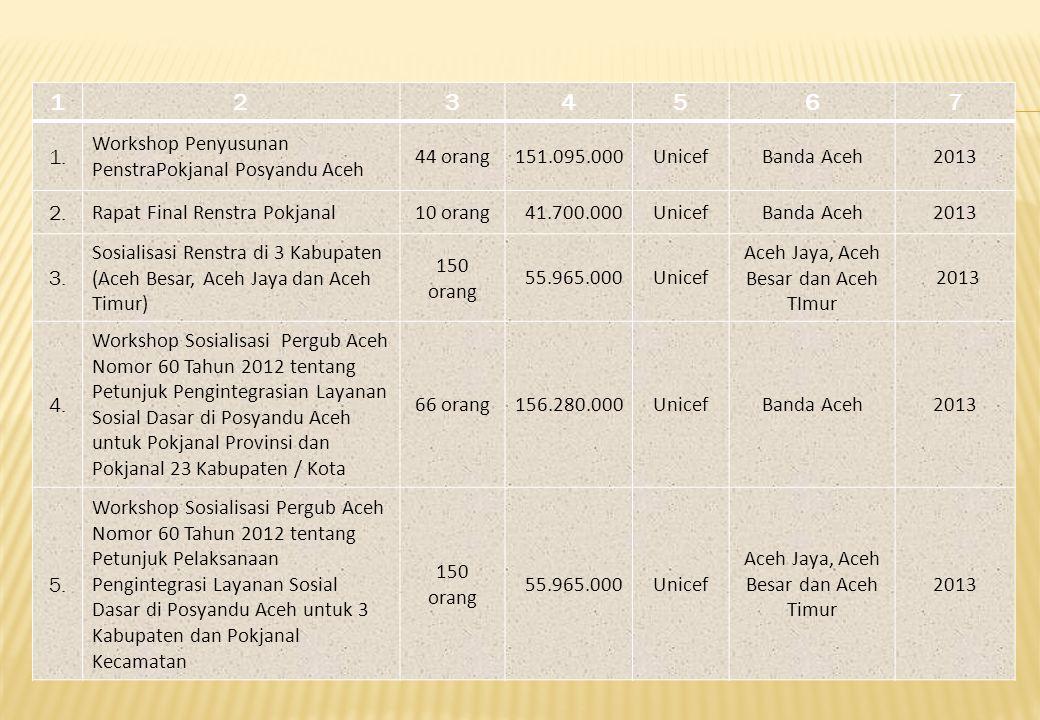 1234567 1. Workshop Penyusunan PenstraPokjanal Posyandu Aceh 44 orang151.095.000UnicefBanda Aceh2013 2. Rapat Final Renstra Pokjanal10 orang 41.700.00