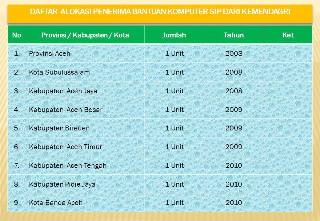 NoProvinsi / Kabupaten / KotaJumlahTahunKet 1.Provinsi Aceh1 Unit2008 2.Kota Subulussalam1 Unit2008 3.Kabupaten Aceh Jaya1 Unit2008 4.Kabupaten Aceh B