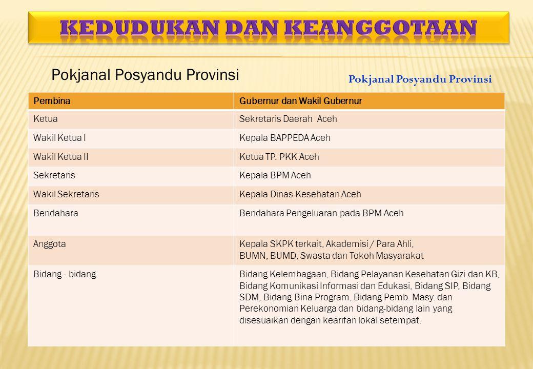 PembinaGubernur dan Wakil Gubernur KetuaSekretaris Daerah Aceh Wakil Ketua IKepala BAPPEDA Aceh Wakil Ketua IIKetua TP. PKK Aceh SekretarisKepala BPM