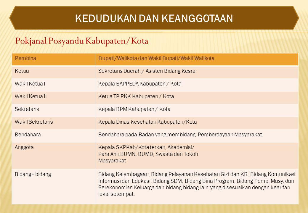 Pokjanal Posyandu Kabupaten/Kota PembinaBupati/Walikota dan Wakil Bupati/Wakil Walikota KetuaSekretaris Daerah / Asisten Bidang Kesra Wakil Ketua IKep
