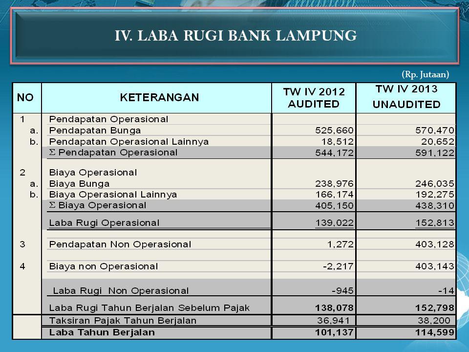 IV. LABA RUGI BANK LAMPUNG (Rp. Jutaan)