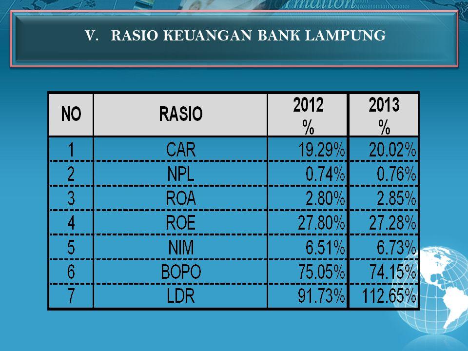 V.RASIO KEUANGAN BANK LAMPUNG