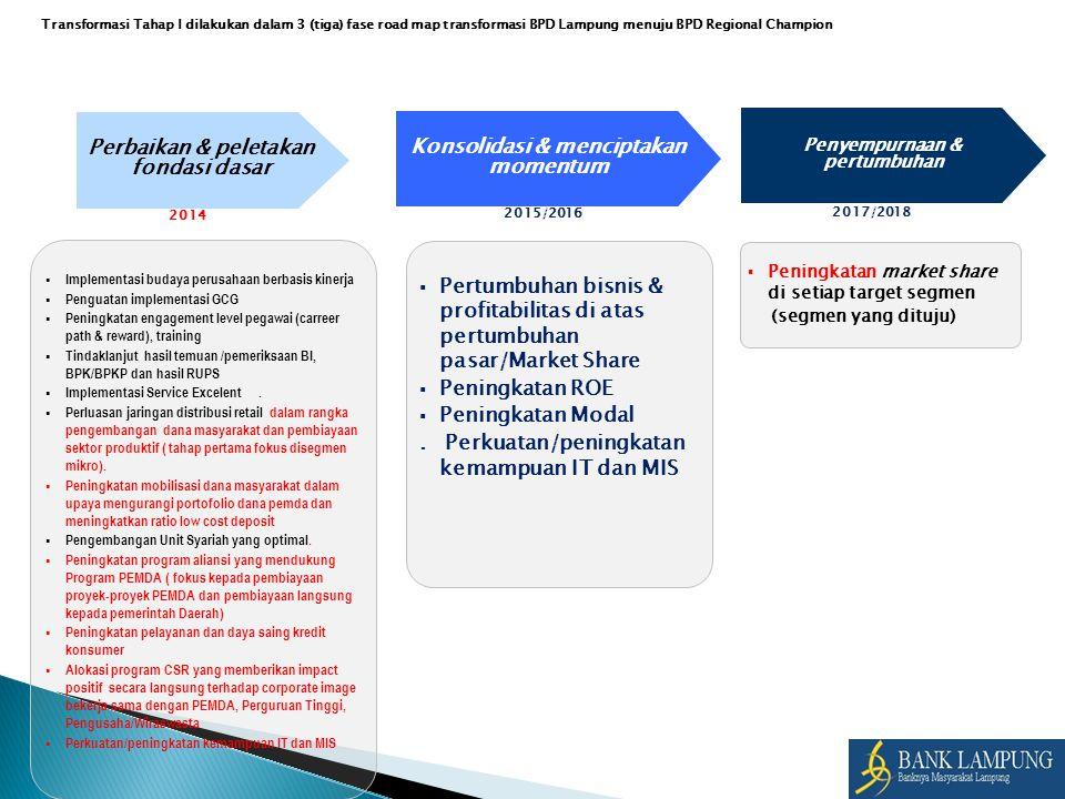 2014 Perbaikan & peletakan fondasi dasar  Implementasi budaya perusahaan berbasis kinerja  Penguatan implementasi GCG  Peningkatan engagement level