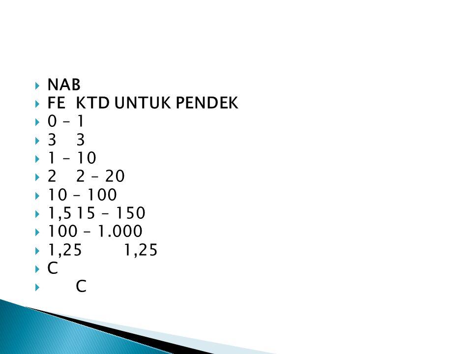 C=Ceiling value =Nilai tertinggi  NAB = KTD