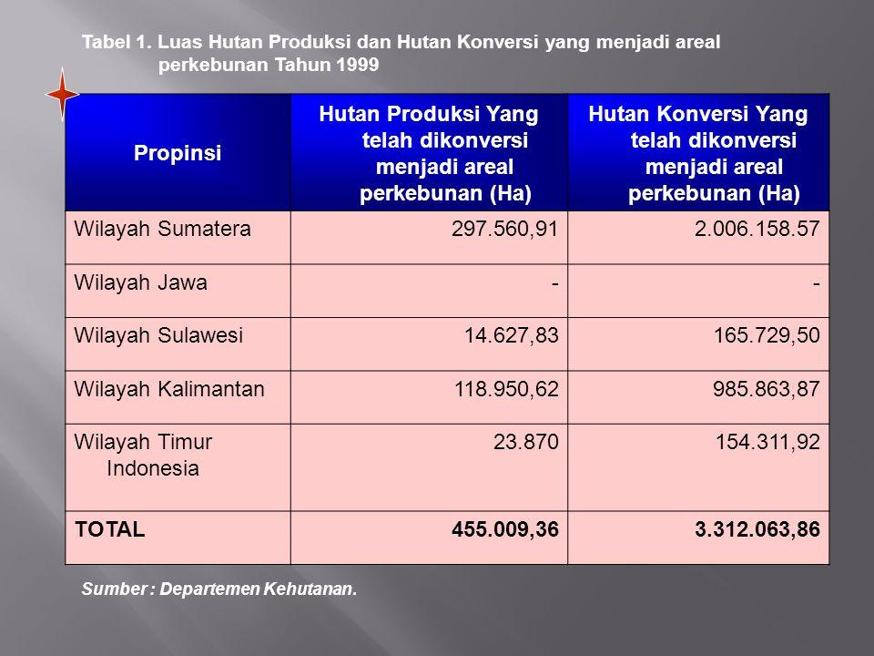 Tabel 1. Luas Hutan Produksi dan Hutan Konversi yang menjadi areal perkebunan Tahun 1999 Propinsi Hutan Produksi Yang telah dikonversi menjadi areal p