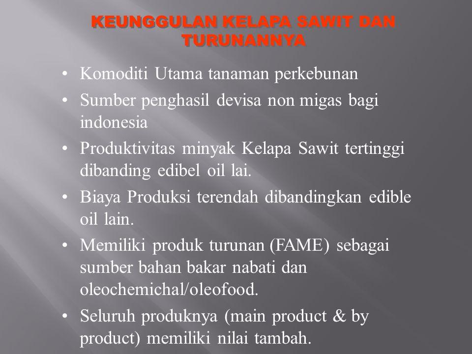 KEUNGGULAN KELAPA SAWIT DAN TURUNANNYA Komoditi Utama tanaman perkebunan Sumber penghasil devisa non migas bagi indonesia Produktivitas minyak Kelapa