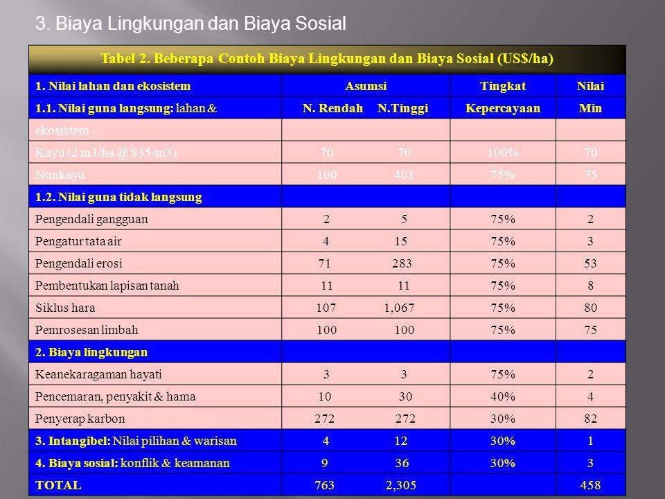 Tabel 2. Beberapa Contoh Biaya Lingkungan dan Biaya Sosial (US$/ha) 1. Nilai lahan dan ekosistemAsumsiTingkat Nilai 1.1. Nilai guna langsung: lahan &N