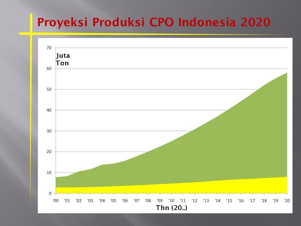 Proyeksi Produksi CPO Indonesia 2020 Juta Ton Thn (20..)