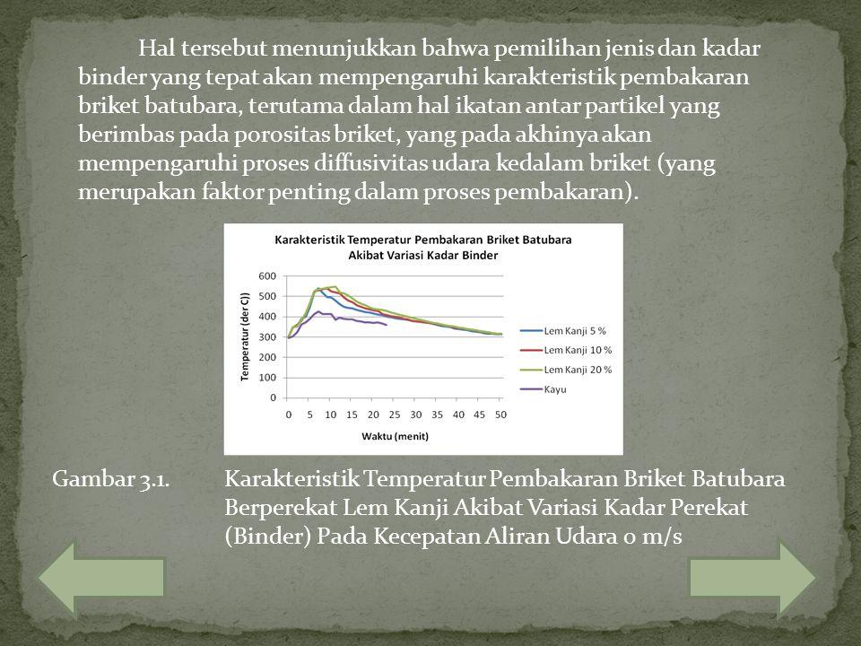 Hal tersebut menunjukkan bahwa pemilihan jenis dan kadar binder yang tepat akan mempengaruhi karakteristik pembakaran briket batubara, terutama dalam