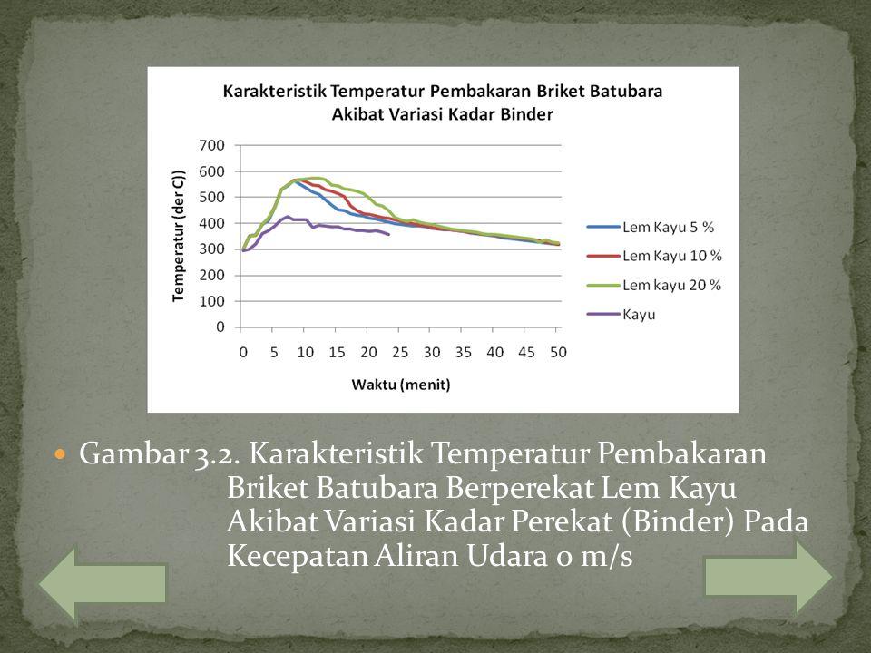Gambar 3.2. Karakteristik Temperatur Pembakaran Briket Batubara Berperekat Lem Kayu Akibat Variasi Kadar Perekat (Binder) Pada Kecepatan Aliran Udara