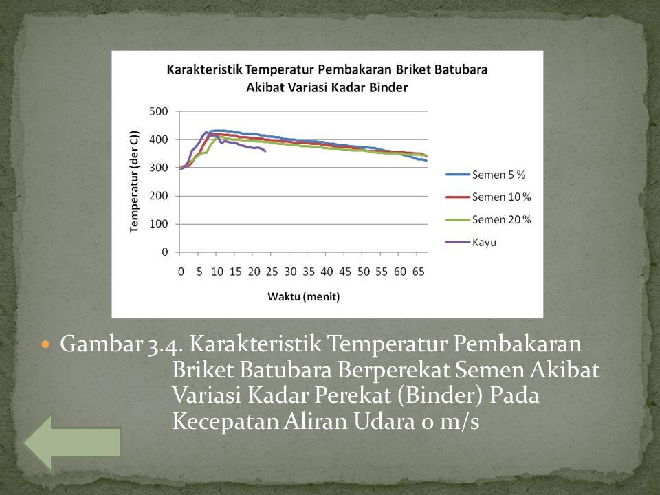 Gambar 3.4. Karakteristik Temperatur Pembakaran Briket Batubara Berperekat Semen Akibat Variasi Kadar Perekat (Binder) Pada Kecepatan Aliran Udara 0 m