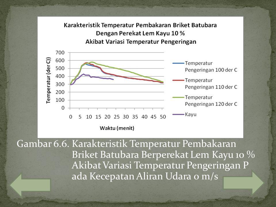 Gambar 6.6. Karakteristik Temperatur Pembakaran Briket Batubara Berperekat Lem Kayu 10 % Akibat Variasi Temperatur Pengeringan P ada Kecepatan Aliran