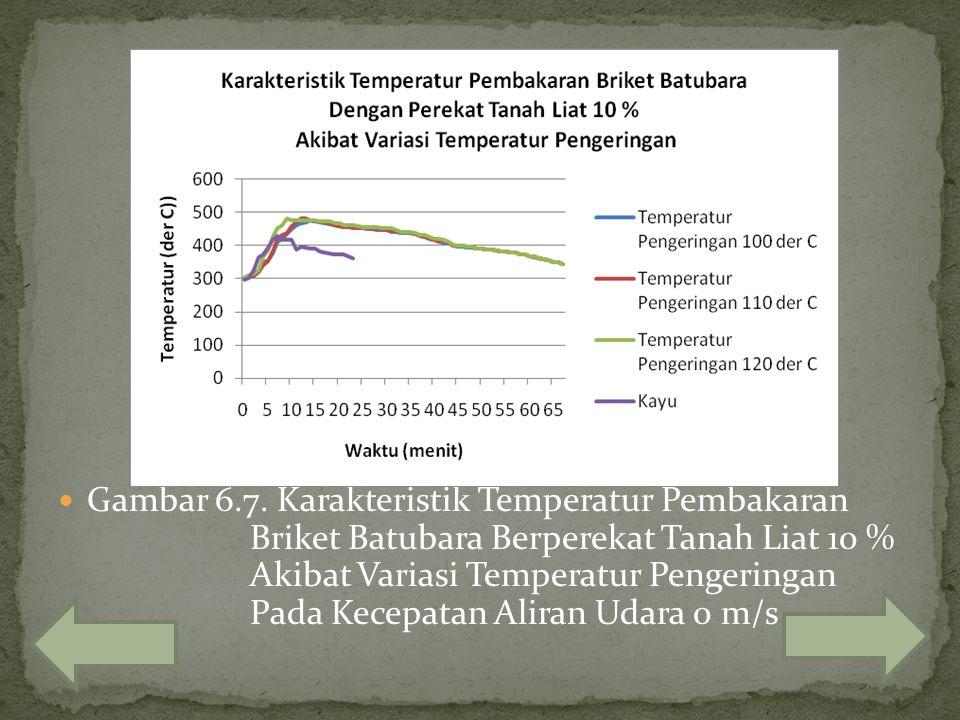 Gambar 6.7. Karakteristik Temperatur Pembakaran Briket Batubara Berperekat Tanah Liat 10 % Akibat Variasi Temperatur Pengeringan Pada Kecepatan Aliran