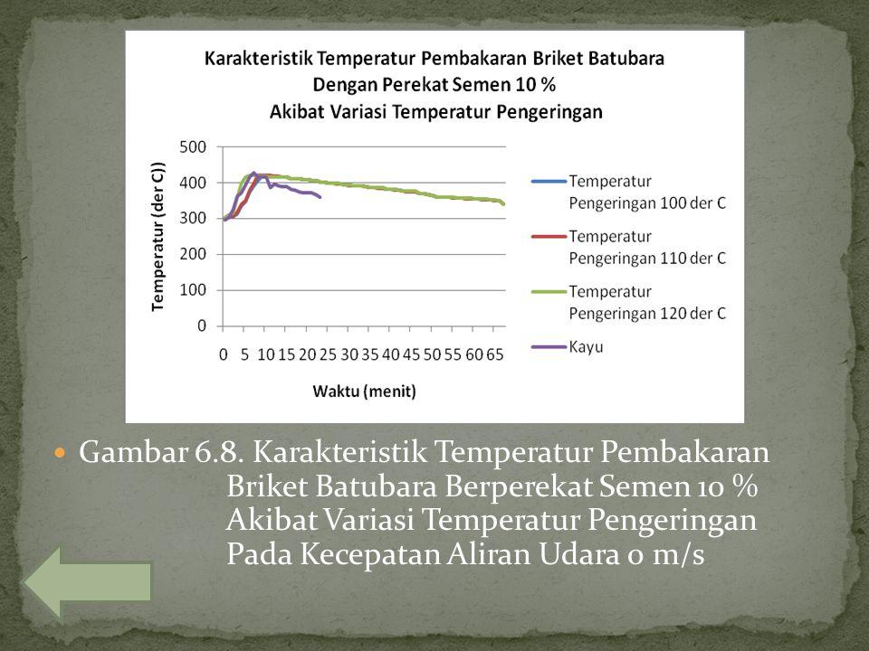 Gambar 6.8. Karakteristik Temperatur Pembakaran Briket Batubara Berperekat Semen 10 % Akibat Variasi Temperatur Pengeringan Pada Kecepatan Aliran Udar