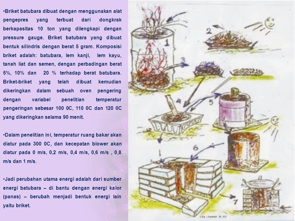 Briket batubara dibuat dengan menggunakan alat pengepres yang terbuat dari dongkrak berkapasitas 10 ton yang dilengkapi dengan pressure gauge. Briket