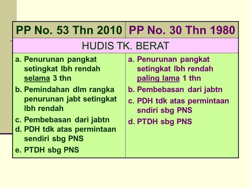PP No. 53 Thn 2010PP No. 30 Thn 1980 HUDIS TK. BERAT a.Penurunan pangkat setingkat lbh rendah selama 3 thn b.Pemindahan dlm rangka penurunan jabt seti