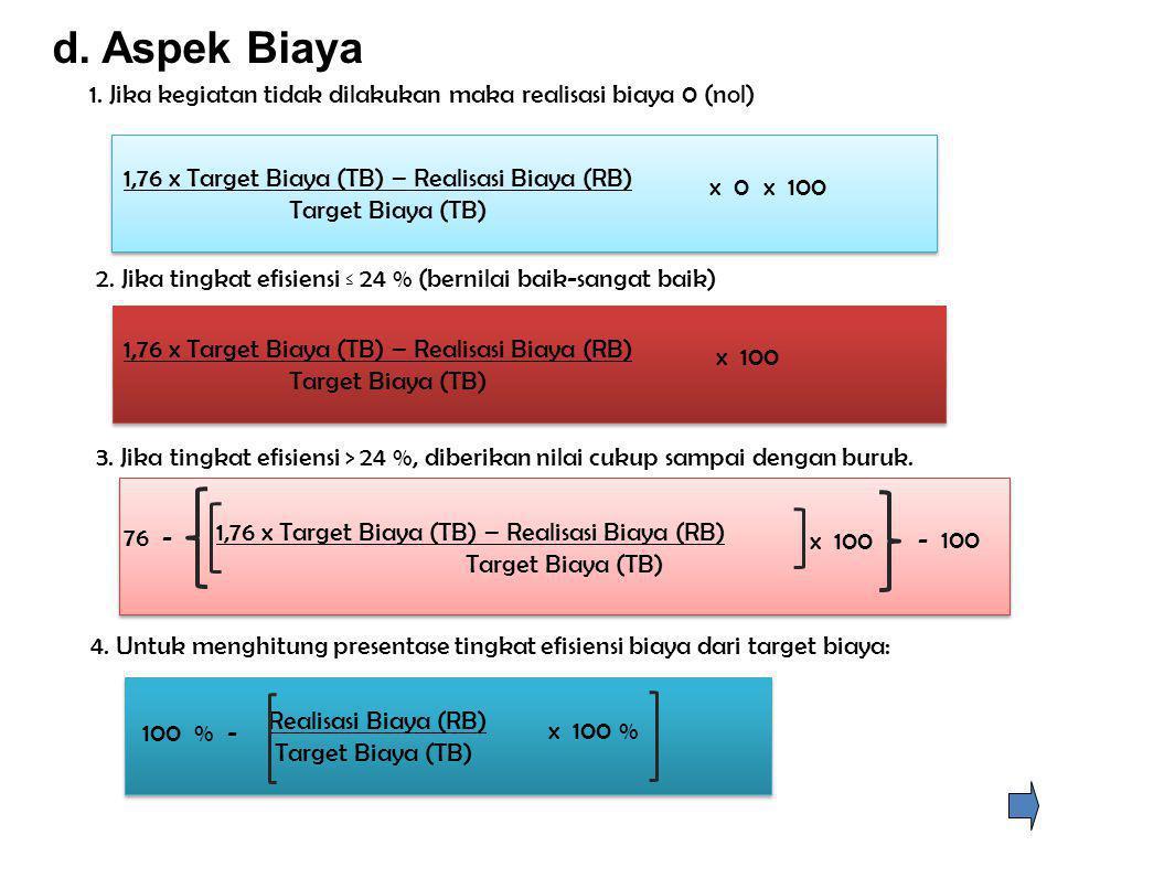 d. Aspek Biaya 1. Jika kegiatan tidak dilakukan maka realisasi biaya 0 (nol) 1,76 x Target Biaya (TB) – Realisasi Biaya (RB) Target Biaya (TB) 1,76 x