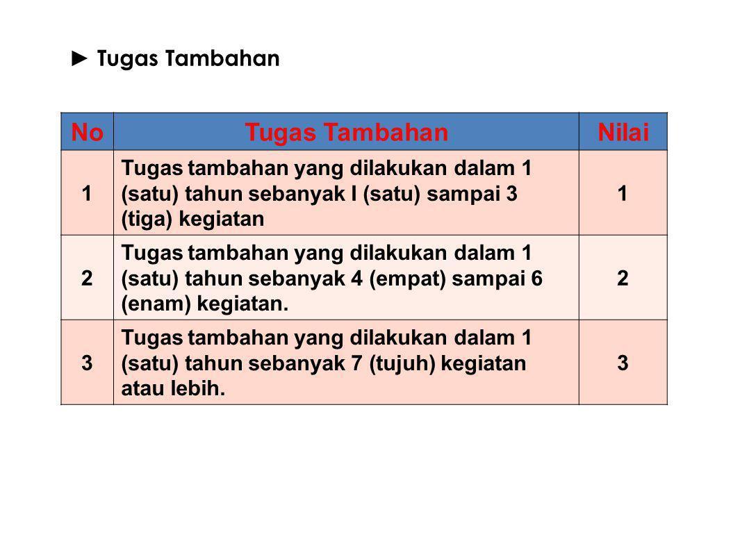 25 ► Tugas Tambahan NoTugas TambahanNilai 1 Tugas tambahan yang dilakukan dalam 1 (satu) tahun sebanyak I (satu) sampai 3 (tiga) kegiatan 1 2 Tugas ta