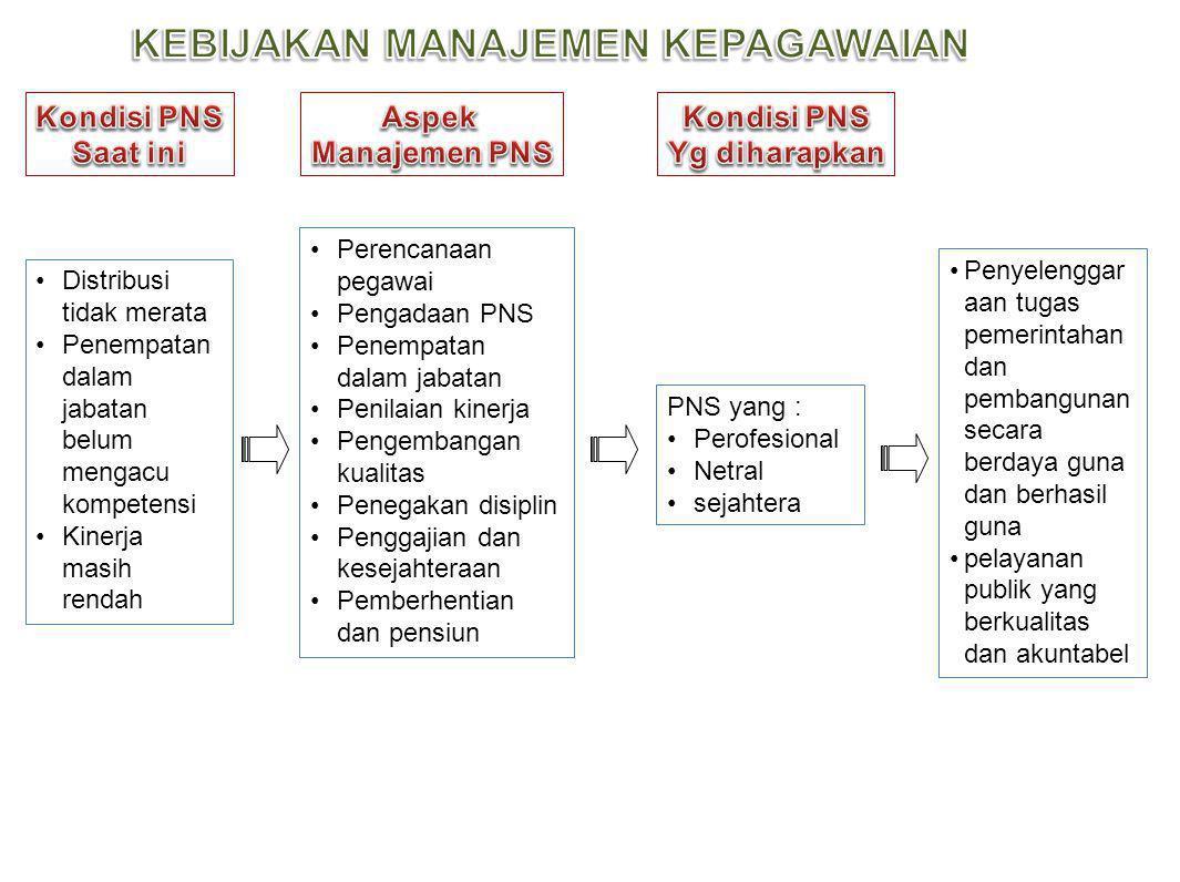 Rekrutmen dan penataan PNS Netralitas PNS Profesionalisme dalam pengembangan karier PNS Disiplin PNS Pengembangan MIS berbasis teknologi informasi Peningkatan pelayanan PNS Remunerasi dan kesejahteraan PNS