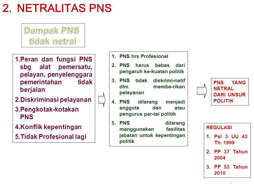 9 1.PNS hrs Profesional 2.PNS harus bebas dari pengaruh ke-kuatan politik 3.PNS tidak diskrimi-natif dlm membe-rikan pelayanan 4.PNS dilarang menjadi