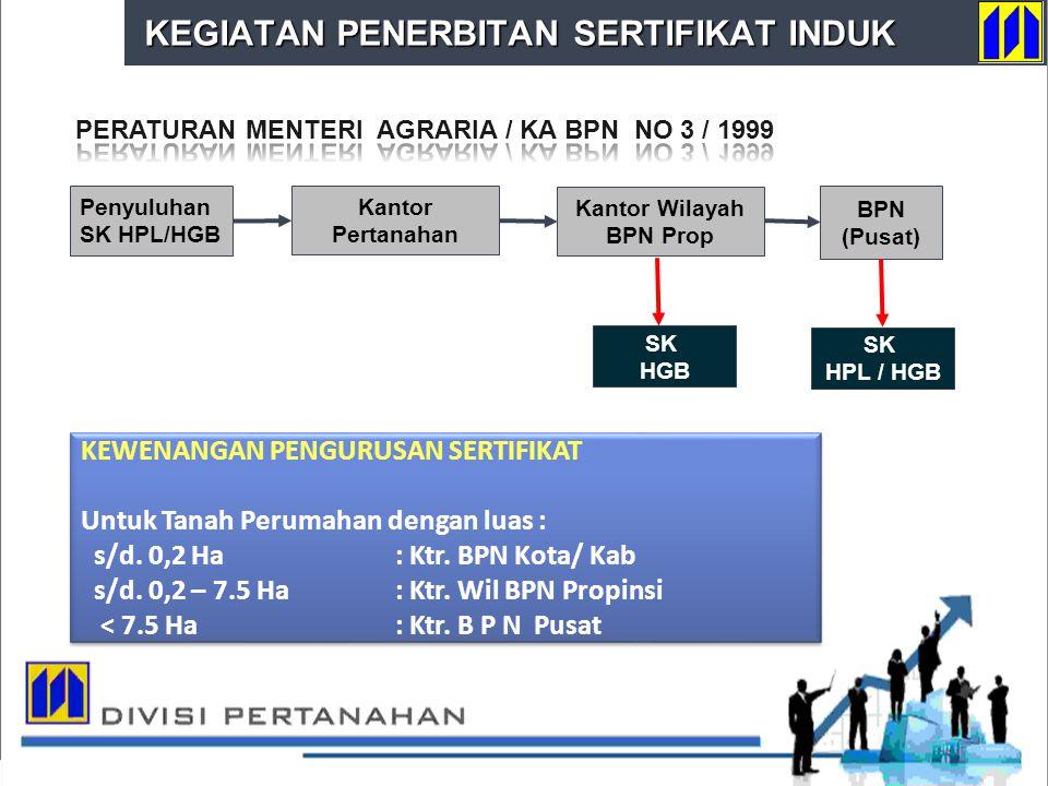 DIVISI PERTANAHAN SK HPL / HGB BPN (Pusat) Penyuluhan SK HPL/HGB Kantor Pertanahan KEWENANGAN PENGURUSAN SERTIFIKAT Untuk Tanah Perumahan dengan luas