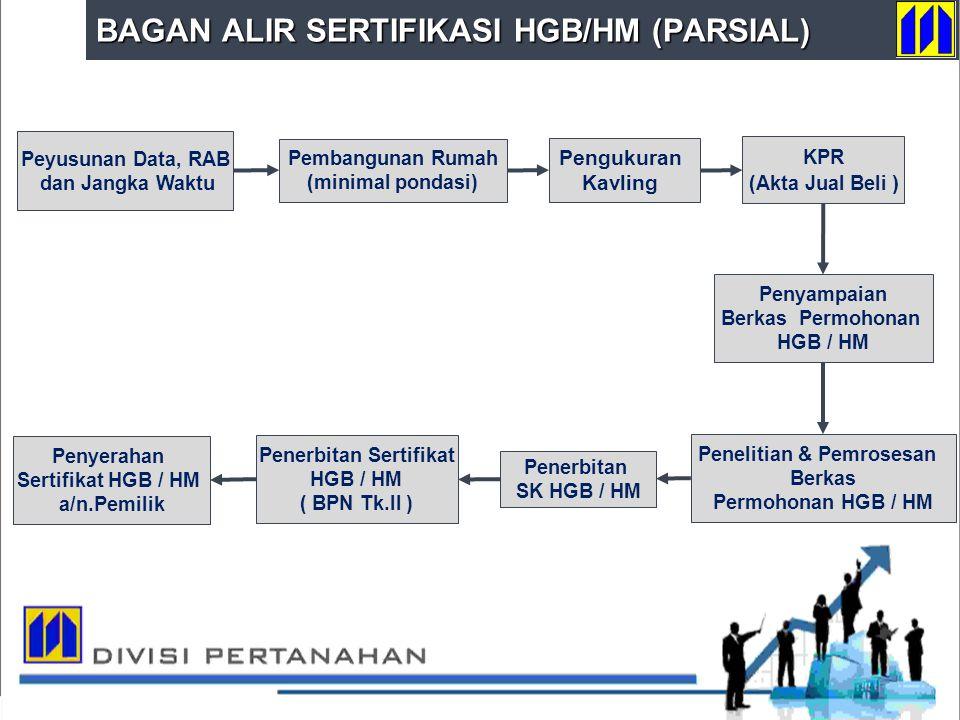 DIVISI PERTANAHAN Penerbitan SK HGB / HM KPR (Akta Jual Beli ) Peyusunan Data, RAB dan Jangka Waktu Pembangunan Rumah (minimal pondasi) Pengukuran Kav