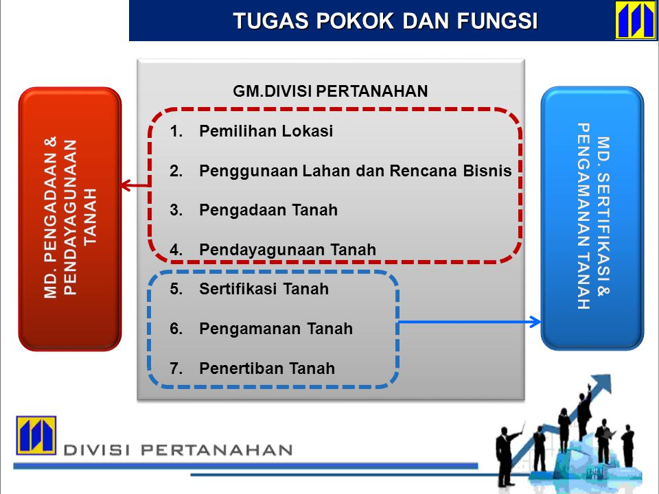 DIVISI PERTANAHAN GM.DIVISI PERTANAHAN 1. Pemilihan Lokasi 2. Penggunaan Lahan dan Rencana Bisnis 3. Pengadaan Tanah 4. Pendayagunaan Tanah 5. Sertifi