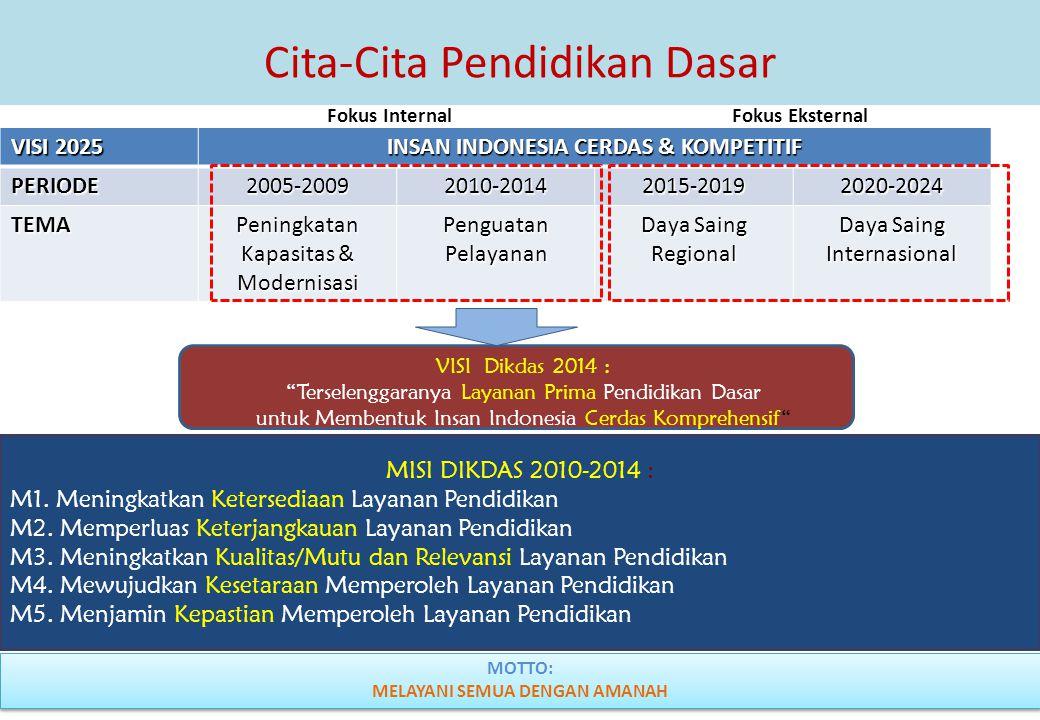 4 MISI DIKDAS 2010-2014 : M1. Meningkatkan Ketersediaan Layanan Pendidikan M2. Memperluas Keterjangkauan Layanan Pendidikan M3. Meningkatkan Kualitas/