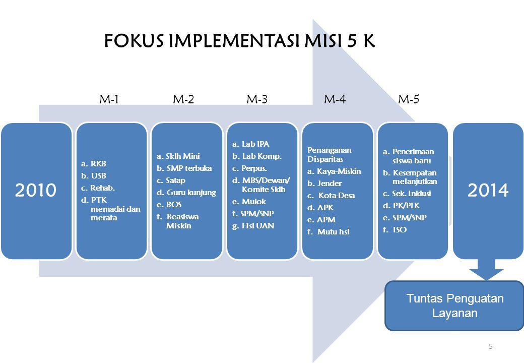 2010 a. RKB b. USB c. Rehab. d. PTK memadai dan merata a. Sklh Mini b. SMP terbuka c. Satap d. Guru kunjung e. BOS f. Beasiswa Miskin a. Lab IPA b. La
