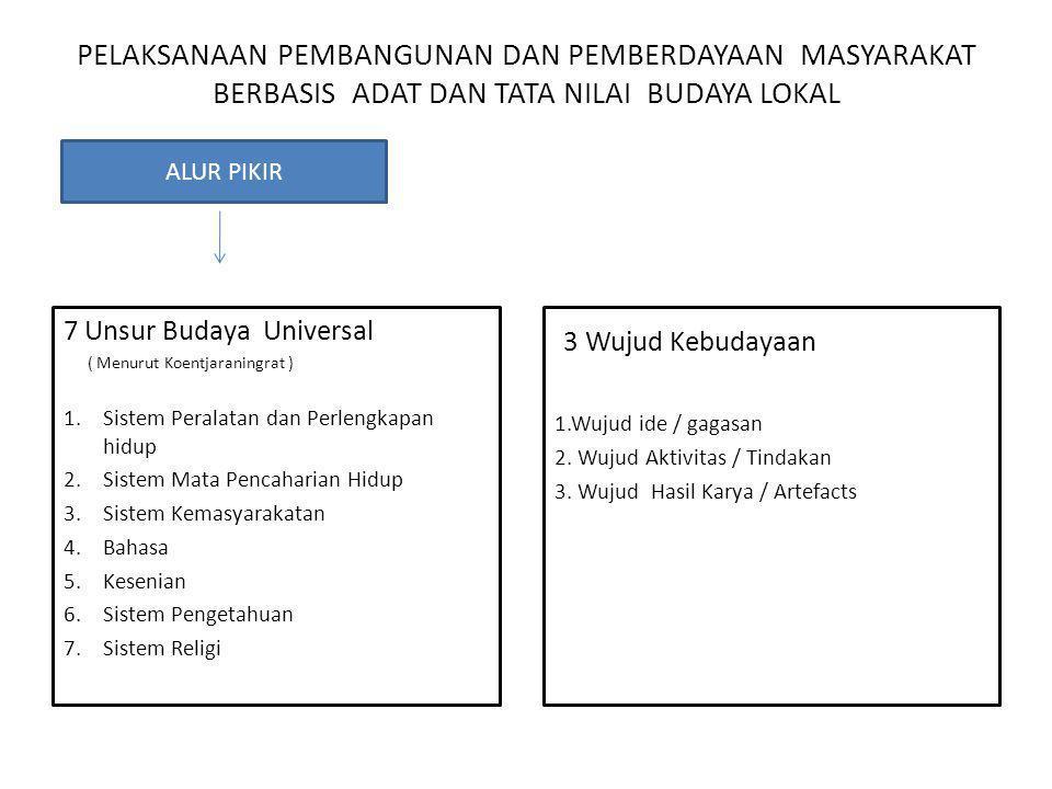 PELAKSANAAN PEMBANGUNAN DAN PEMBERDAYAAN MASYARAKAT BERBASIS ADAT DAN TATA NILAI BUDAYA LOKAL 7 Unsur Budaya Universal ( Menurut Koentjaraningrat ) 1.Sistem Peralatan dan Perlengkapan hidup 2.Sistem Mata Pencaharian Hidup 3.Sistem Kemasyarakatan 4.Bahasa 5.Kesenian 6.Sistem Pengetahuan 7.Sistem Religi 3 Wujud Kebudayaan 1.Wujud ide / gagasan 2.