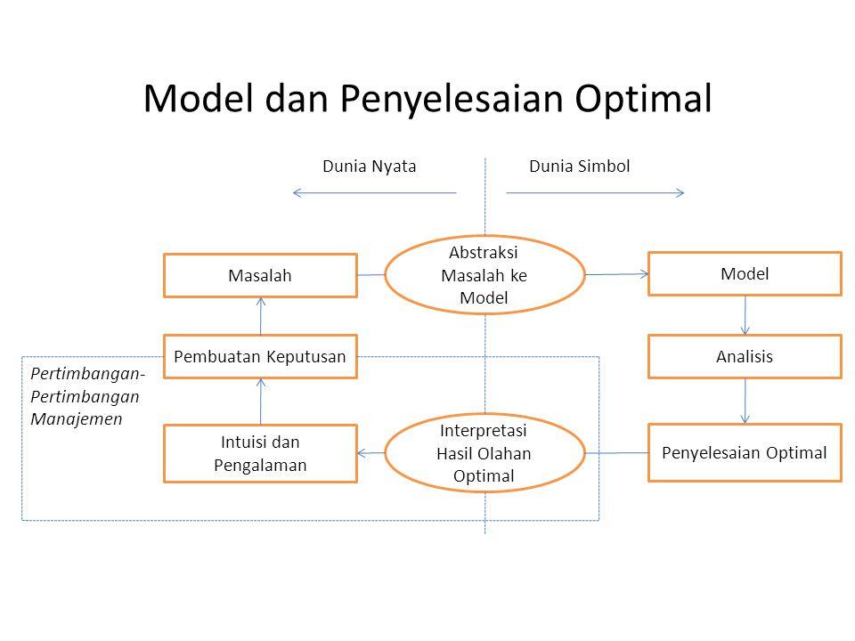 Model dan Penyelesaian Optimal Interpretasi Hasil Olahan Optimal Abstraksi Masalah ke Model Model Analisis Penyelesaian Optimal Masalah Pembuatan Kepu