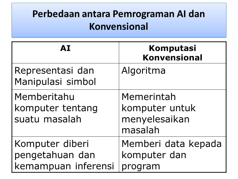 Perbedaan antara Pemrograman AI dan Konvensional AIKomputasi Konvensional Representasi dan Manipulasi simbol Algoritma Memberitahu komputer tentang su