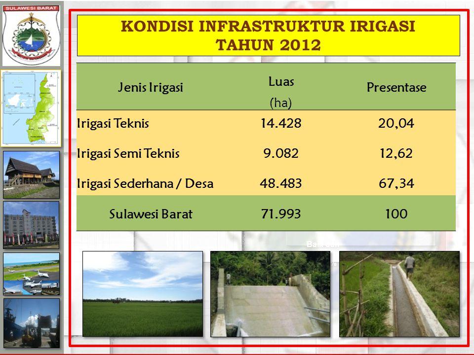 KONDISI INFRASTRUKTUR IRIGASI TAHUN 2012 Rusak Ringan & Rusak Berat = 63.52% Baik dan Sedang = 36.48% Jenis Irigasi Luas Presentase (ha) Irigasi Teknis14.42820,04 Irigasi Semi Teknis9.08212,62 Irigasi Sederhana / Desa48.48367,34 Sulawesi Barat71.993100