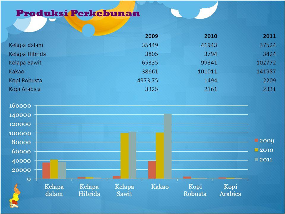 Produksi Perkebunan 200920102011 Kelapa dalam354494194337524 Kelapa Hibrida380537943424 Kelapa Sawit6533599341102772 Kakao38661101011141987 Kopi Robusta4973,7514942209 Kopi Arabica332521612331