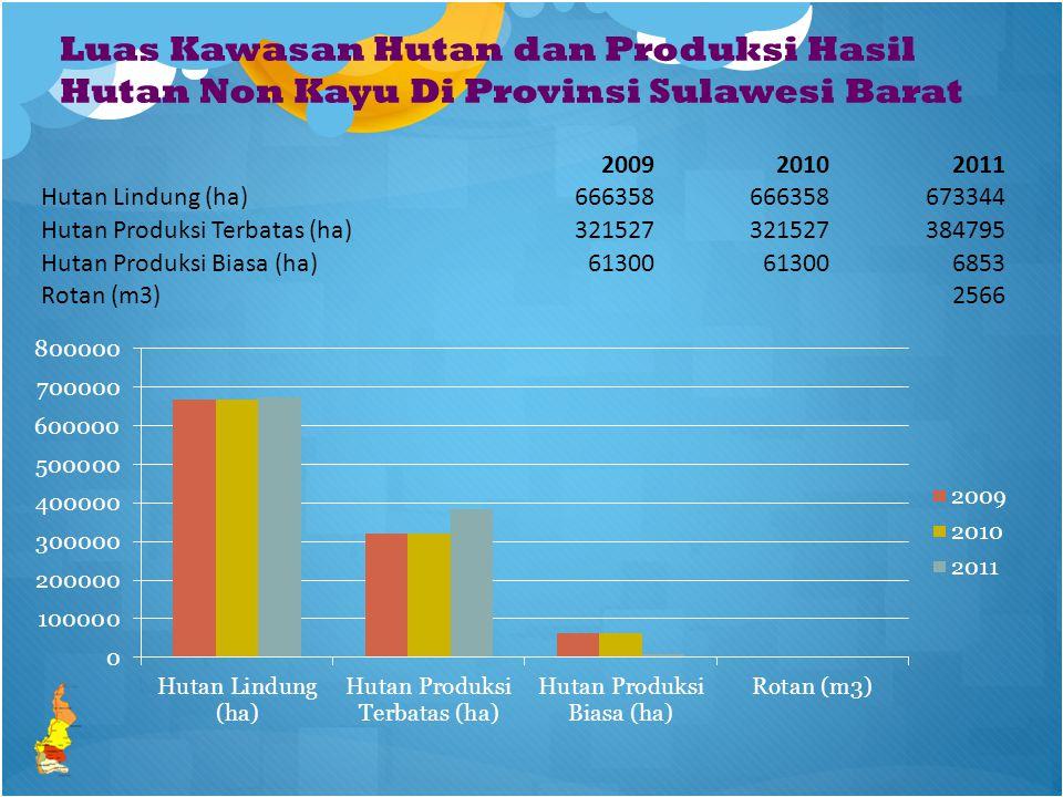 Luas Kawasan Hutan dan Produksi Hasil Hutan Non Kayu Di Provinsi Sulawesi Barat 200920102011 Hutan Lindung (ha)666358 673344 Hutan Produksi Terbatas (ha)321527 384795 Hutan Produksi Biasa (ha)61300 6853 Rotan (m3)2566