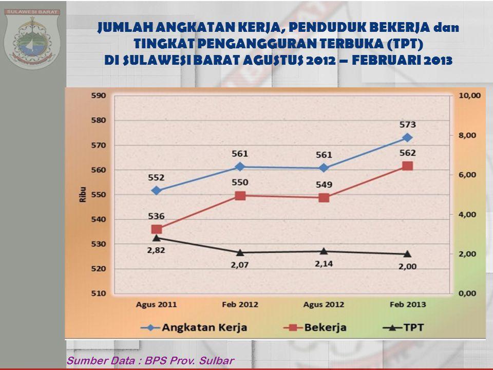 Sumber Data : BPS Prov.