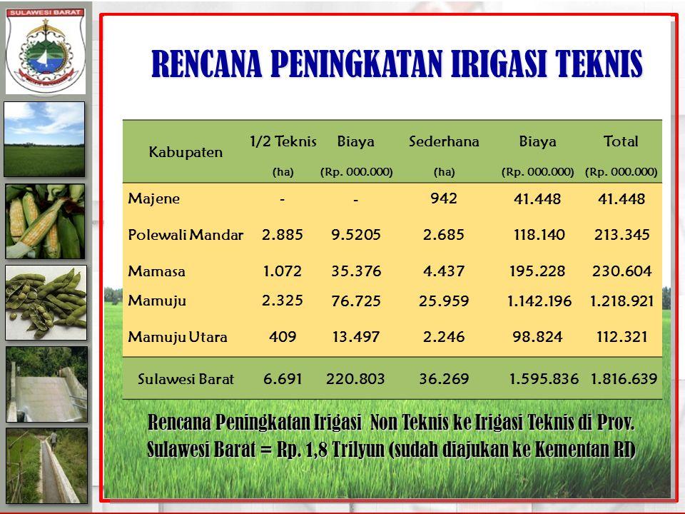 RENCANA PENINGKATAN IRIGASI TEKNIS Kabupaten 1/2 TeknisBiayaSederhanaBiayaTotal (ha)(Rp.