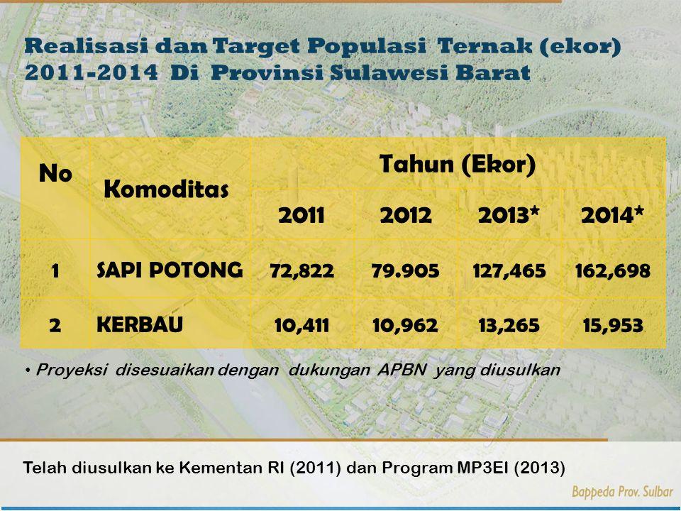 28 No Komoditas Tahun (Ekor) 201120122013*2014* 1 SAPI POTONG72,82279.905127,465162,698 2 KERBAU10,41110,96213,26515,953 Realisasi dan Target Populasi Ternak (ekor) 2011-2014 Di Provinsi Sulawesi Barat Proyeksi disesuaikan dengan dukungan APBN yang diusulkan Telah diusulkan ke Kementan RI (2011) dan Program MP3EI (2013)