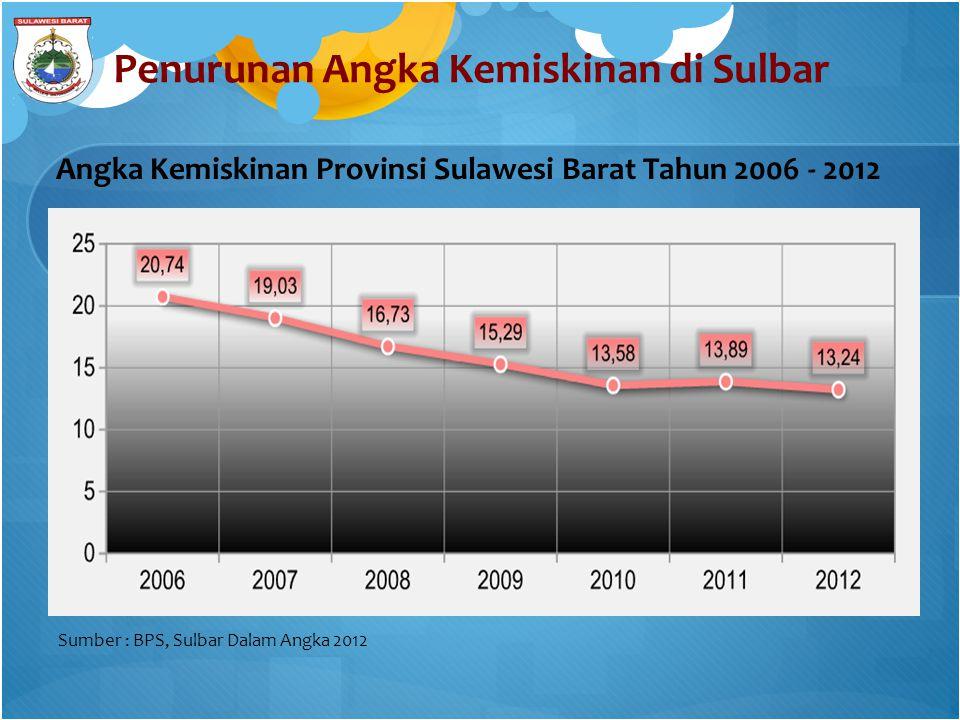 Penurunan Angka Kemiskinan di Sulbar 5 Angka Kemiskinan Provinsi Sulawesi Barat Tahun 2006 - 2012 Sumber : BPS, Sulbar Dalam Angka 2012