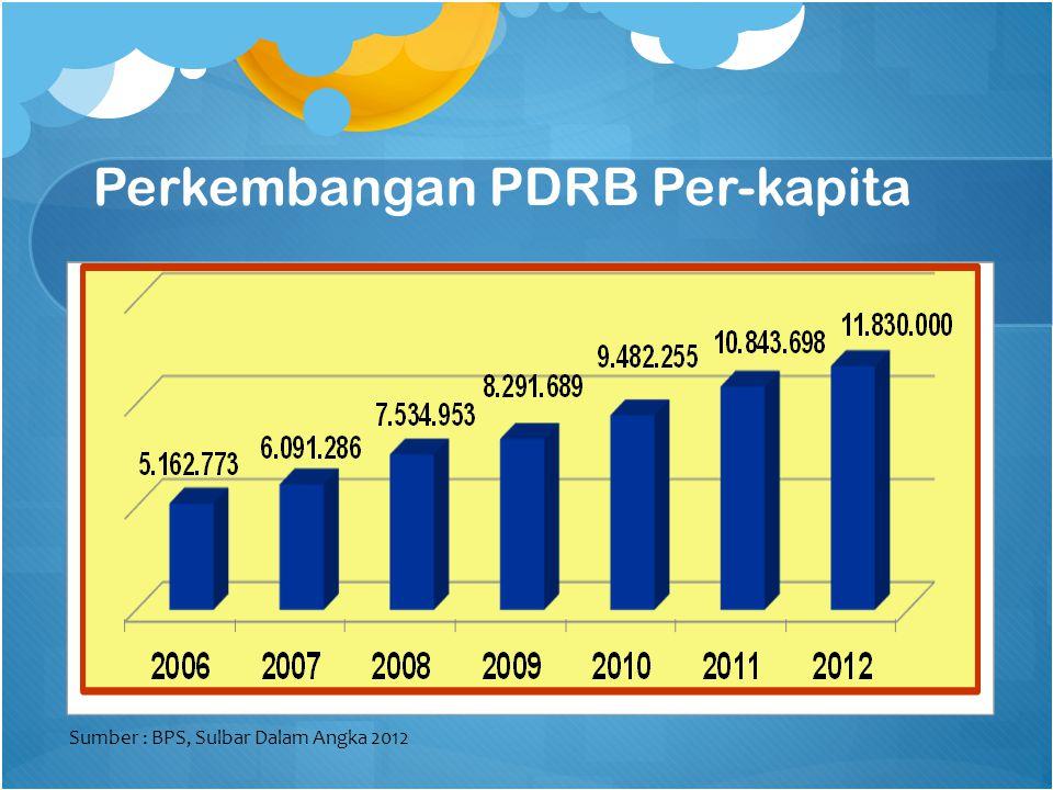 Perkembangan PDRB Per-kapita Sumber : BPS, Sulbar Dalam Angka 2012