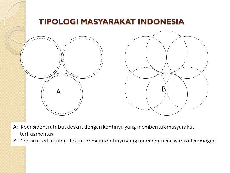 TIPOLOGI MASYARAKAT INDONESIA A B A: Koensidensi atribut deskrit dengan kontinyu yang membentuk masyarakat terfragmentasi B: Crosscutted atrubut deskrit dengan kontinyu yang membentu masyarakat homogen