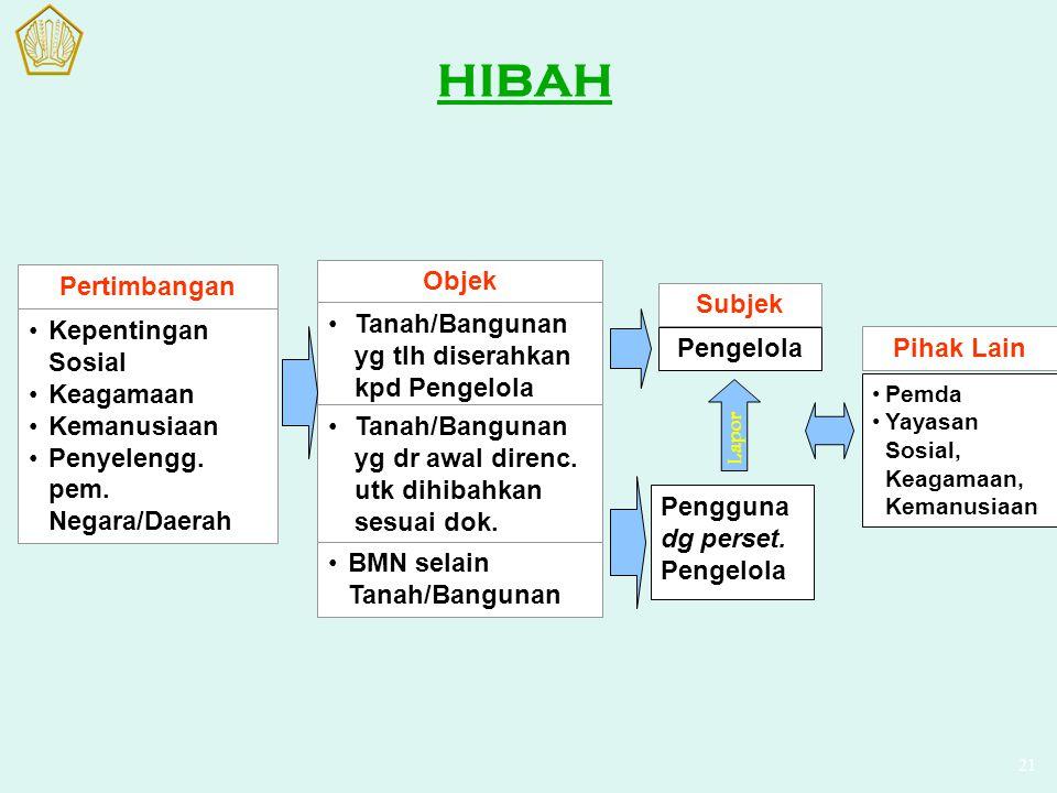 HIBAH Pertimbangan Kepentingan Sosial Keagamaan Kemanusiaan Penyelengg. pem. Negara/Daerah Objek Tanah/Bangunan yg tlh diserahkan kpd Pengelola Tanah/