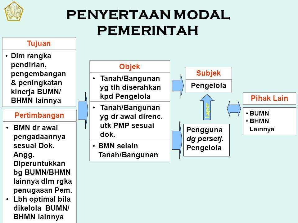 PENYERTAAN MODAL PEMERINTAH Tujuan Dlm rangka pendirian, pengembangan & peningkatan kinerja BUMN/ BHMN lainnya Pertimbangan BMN dr awal pengadaannya s