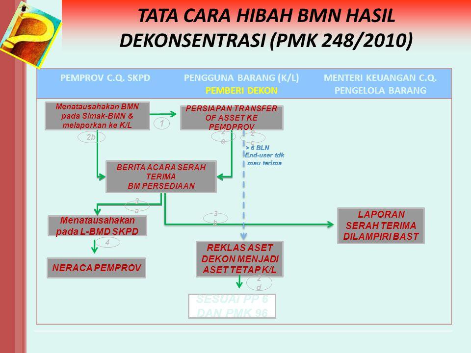 TATA CARA HIBAH BMN HASIL DEKONSENTRASI (PMK 248/2010) PEMPROV C.Q. SKPDPENGGUNA BARANG (K/L) PEMBERI DEKON MENTERI KEUANGAN C.Q. PENGELOLA BARANG LAP