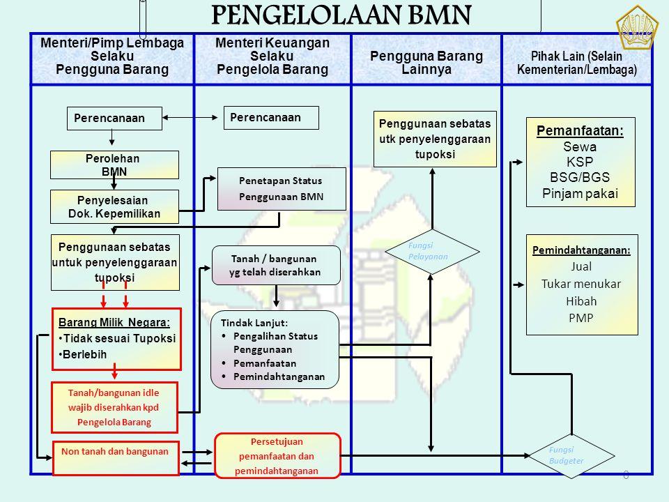 TATA CARA HIBAH BMN HASIL DEKONSENTRASI (PMK 248/2010) PEMPROV C.Q.