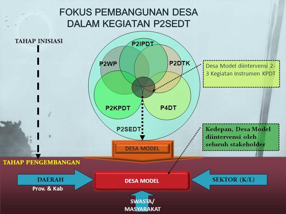 DESA MODEL P2IPDT P2WP P2DTK P2KPDT P4DT P2SEDT DESA MODEL DAERAHSEKTOR (K/L) SWASTA/ MASYARAKAT TAHAP INISIASI TAHAP PENGEMBANGAN Prov. & Kab Desa Mo