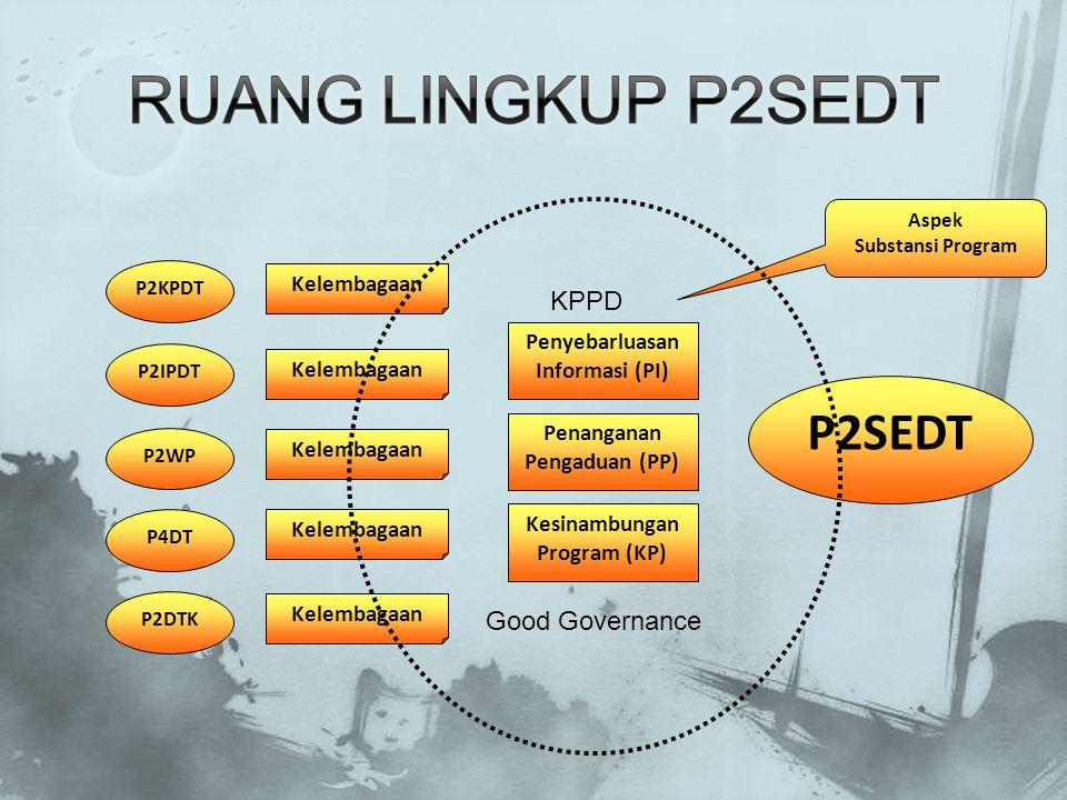 P2KPDT P2IPDT P2WP P4DT P2DTK Kelembagaan Penyebarluasan Informasi (PI) Penanganan Pengaduan (PP) Kesinambungan Program (KP) P2SEDT Aspek Substansi Pr